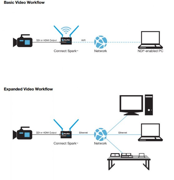 ndi ip encoder connect spark